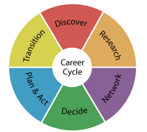 careercycle
